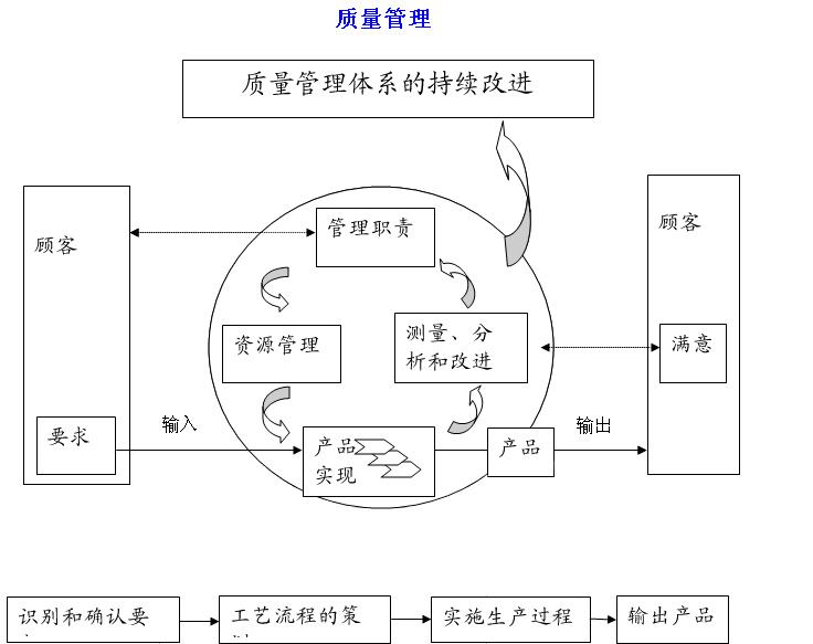 八项目质量管理原则图片